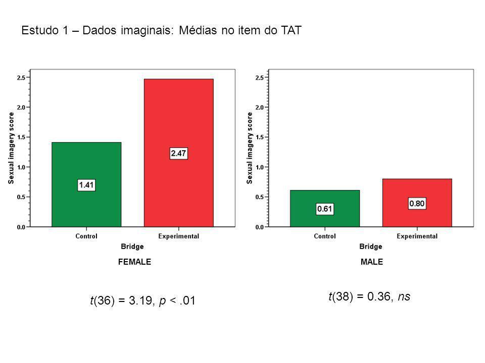Estudo 1 – Dados imaginais: Médias no item do TAT