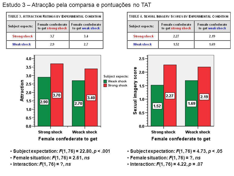Estudo 3 – Atracção pela comparsa e pontuações no TAT