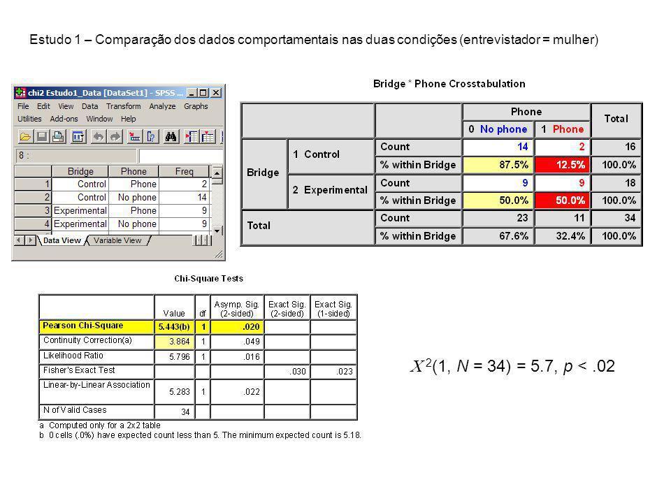Estudo 1 – Comparação dos dados comportamentais nas duas condições (entrevistador = mulher)