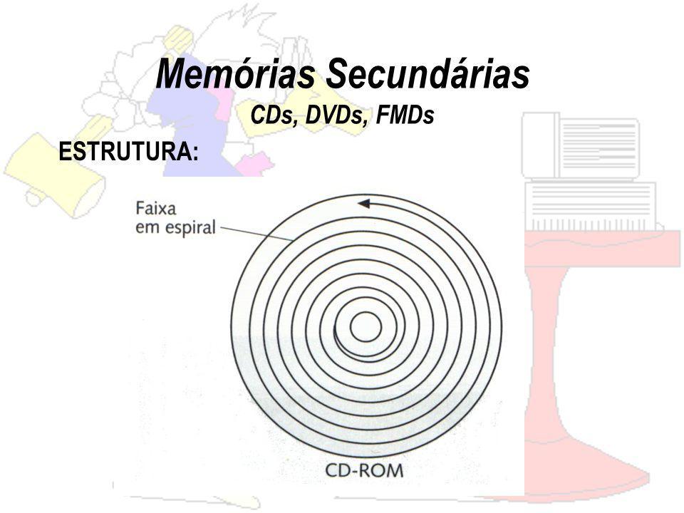 Memórias Secundárias CDs, DVDs, FMDs