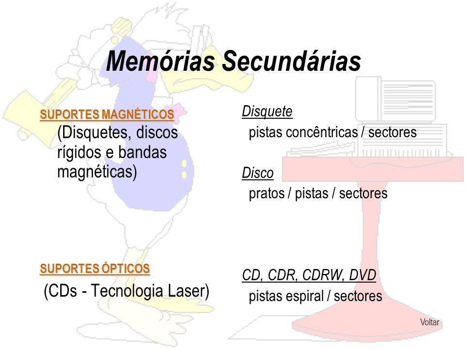 Memórias Secundárias (CDs - Tecnologia Laser) Disquete