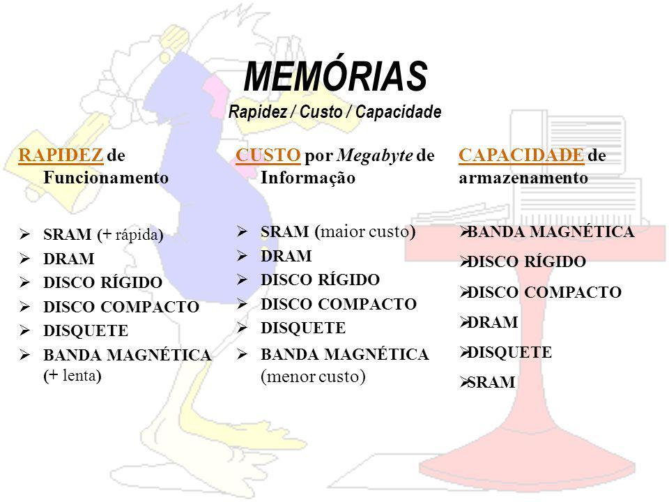 MEMÓRIAS Rapidez / Custo / Capacidade