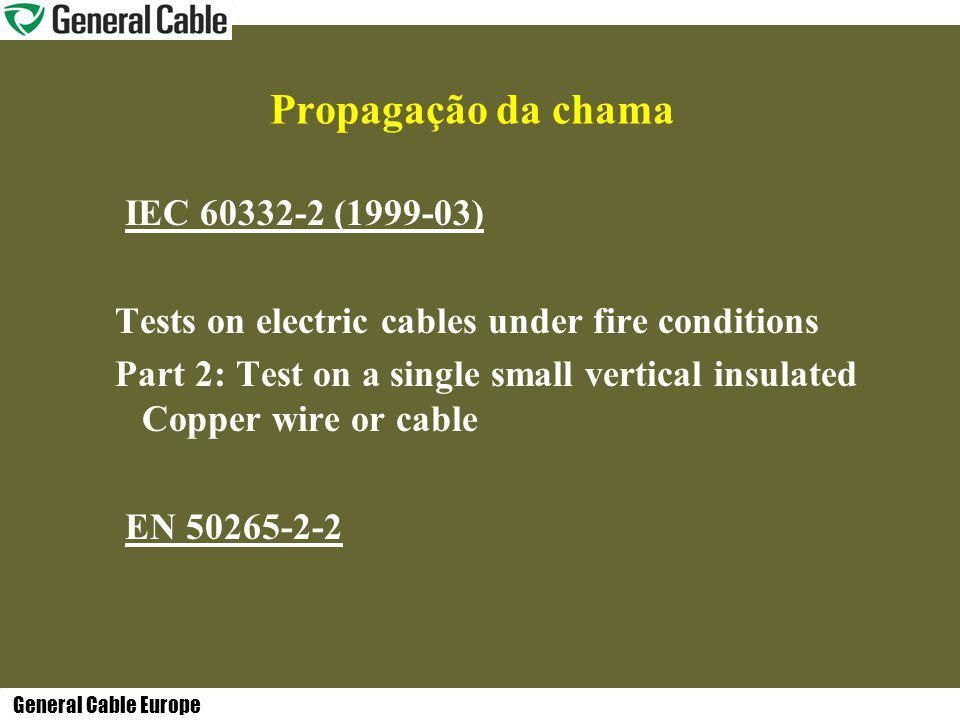 Propagação da chama IEC 60332-2 (1999-03)