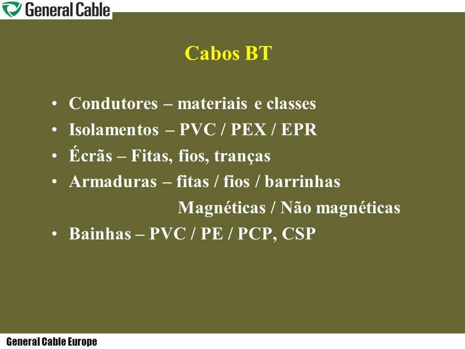 Cabos BT Condutores – materiais e classes