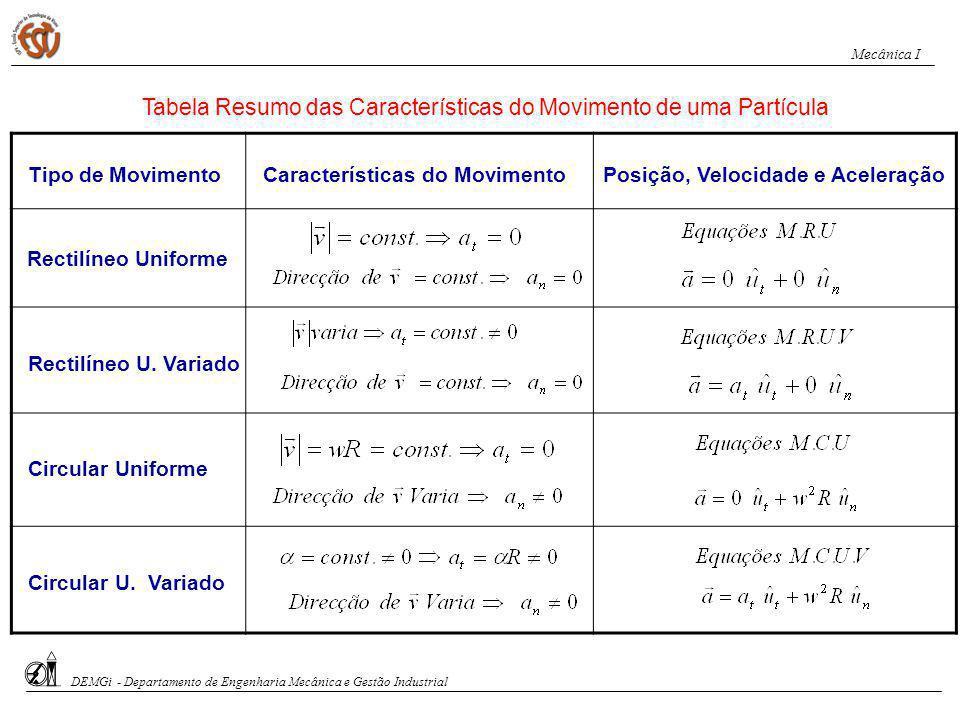 Tabela Resumo das Características do Movimento de uma Partícula