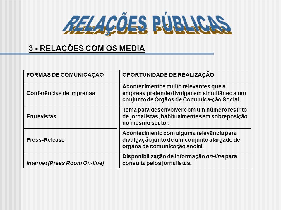 RELAÇÕES PÚBLICAS 3 - RELAÇÕES COM OS MEDIA FORMAS DE COMUNICAÇÃO