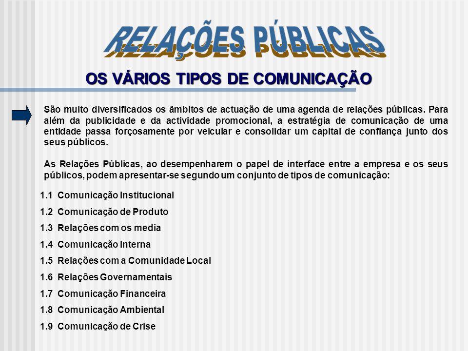 OS VÁRIOS TIPOS DE COMUNICAÇÃO