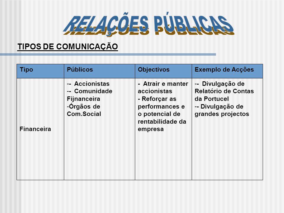 RELAÇÕES PÚBLICAS TIPOS DE COMUNICAÇÃO Tipo Públicos Objectivos