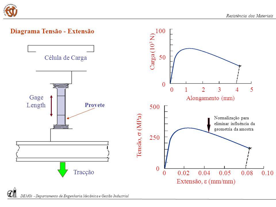 Diagrama Tensão - Extensão