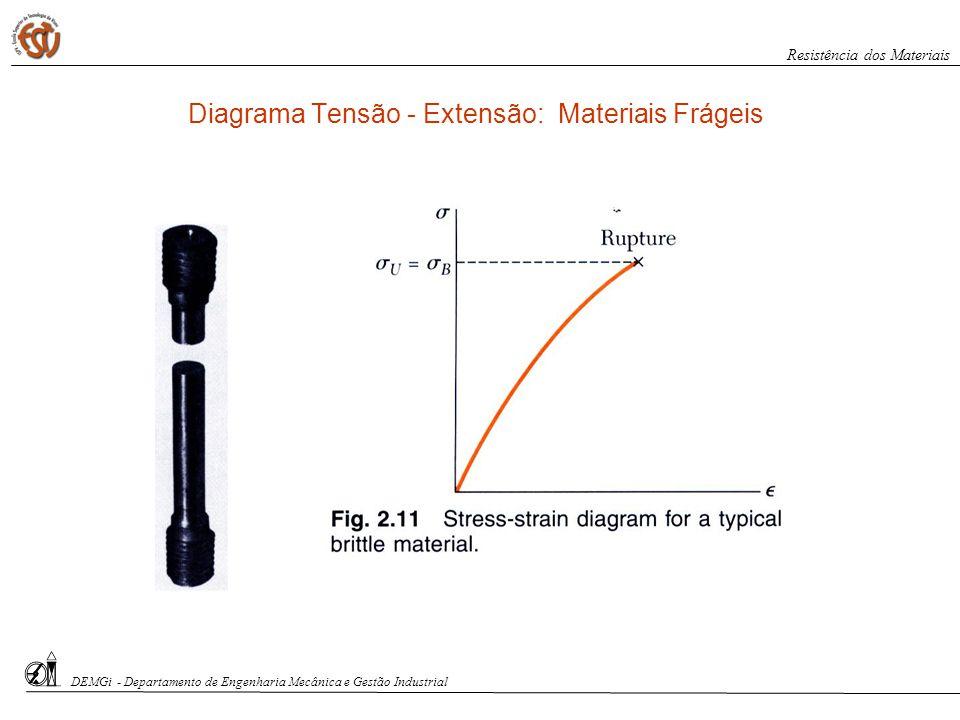 Diagrama Tensão - Extensão: Materiais Frágeis