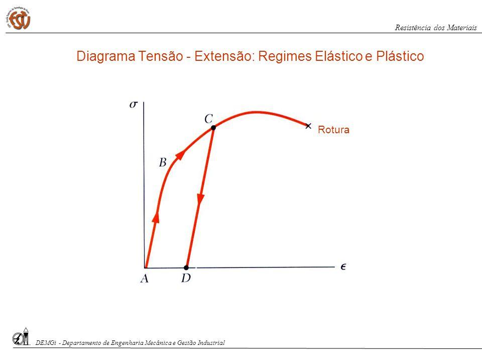 Diagrama Tensão - Extensão: Regimes Elástico e Plástico