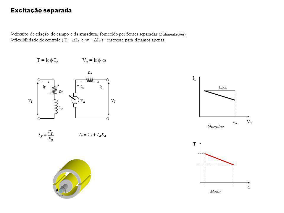 Excitação separada T = k f IA VA = k f w