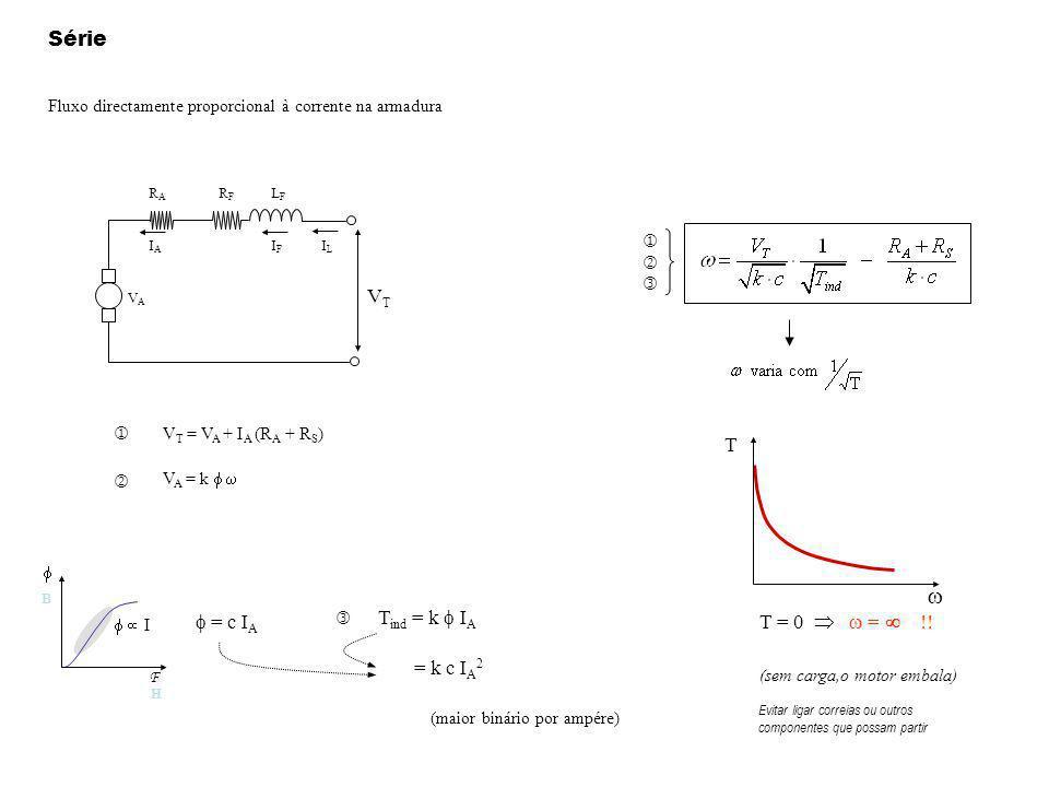w Série VT T Tind = k f IA f = c IA T = 0  w =  !! = k c IA2