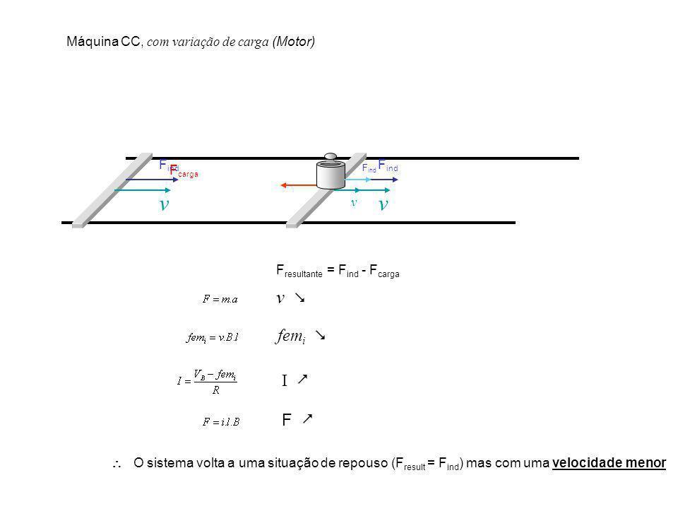 v v v  femi  I  F  Máquina CC, com variação de carga (Motor) Find