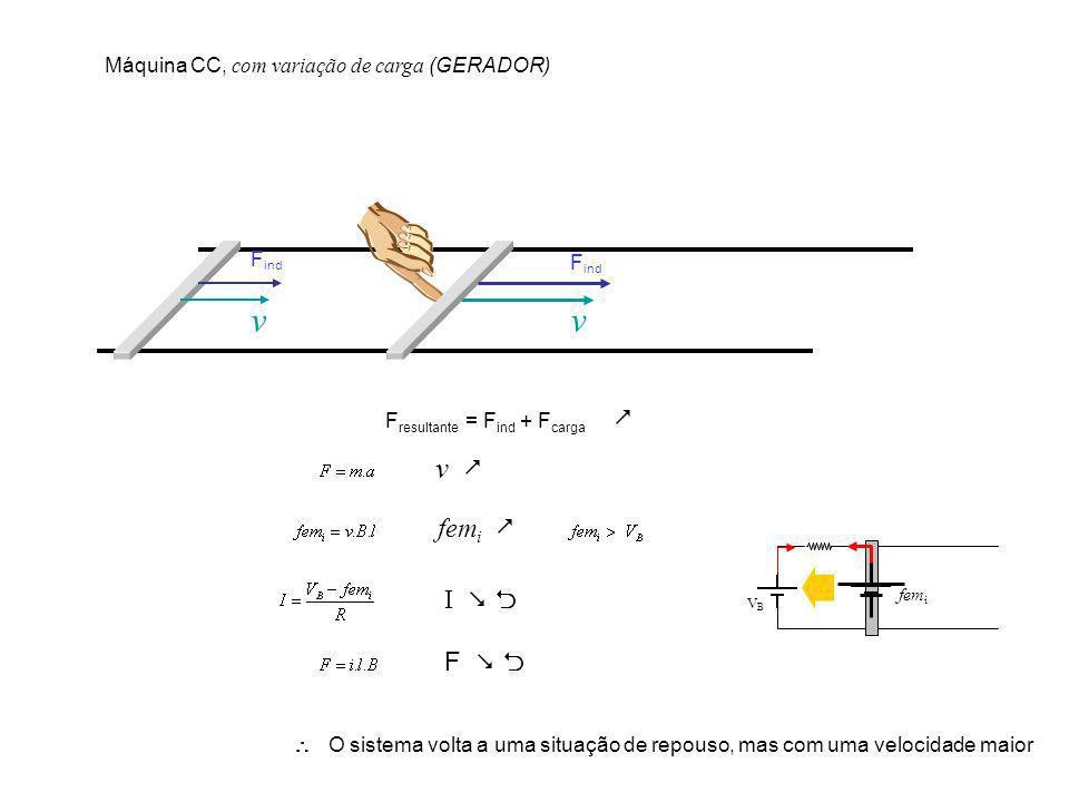 v v v  femi  I   F   Máquina CC, com variação de carga (GERADOR)