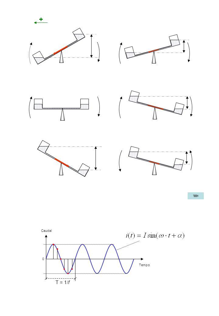 + Caudal Tempo T = 1/f