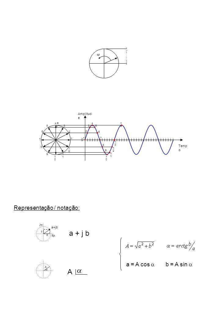 a + j b a A Representação / notação: a = A cos a b = A sin a w