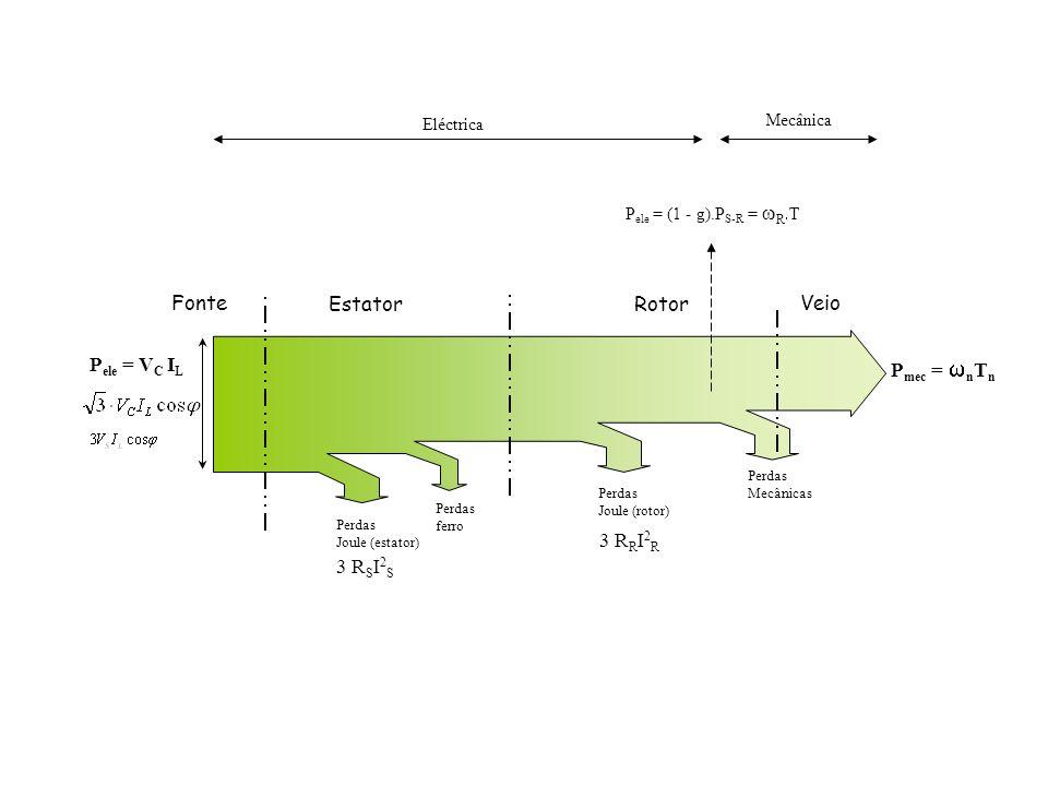 Fonte Estator Rotor Veio Pele = VC IL Pmec = wnTn 3 RRI2R 3 RSI2S