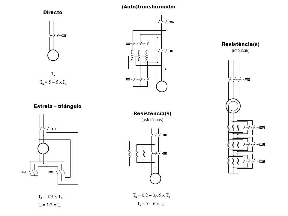 (Auto)transformador Directo. Resistência(s) (rotóricas) Ta. Ia = 5 – 6 x In. Estrela – triângulo.