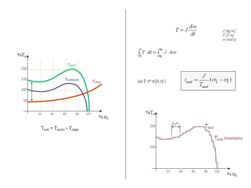 %Tn %Tn % nS Tacel Tacel = Tmotor - Tcarga Tacel (linearizado) % nS
