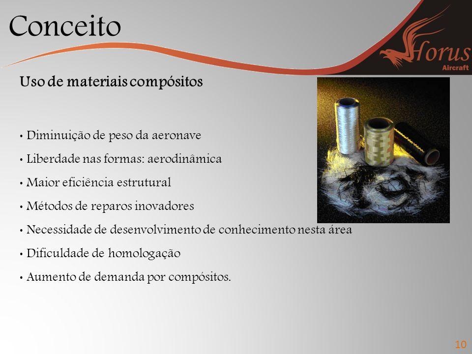 Conceito Uso de materiais compósitos Diminuição de peso da aeronave