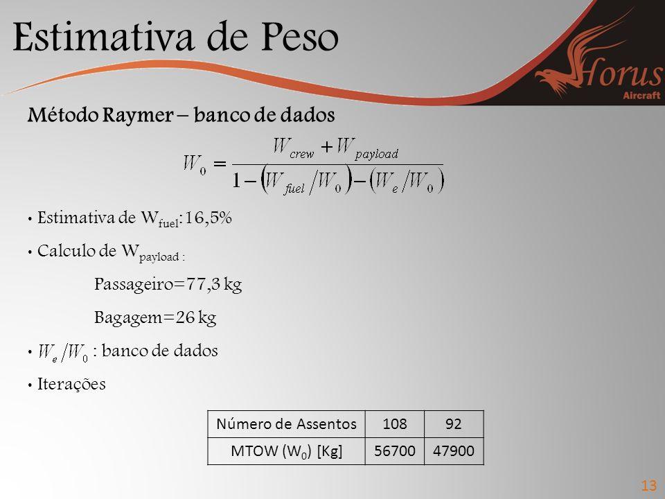 Estimativa de Peso Método Raymer – banco de dados