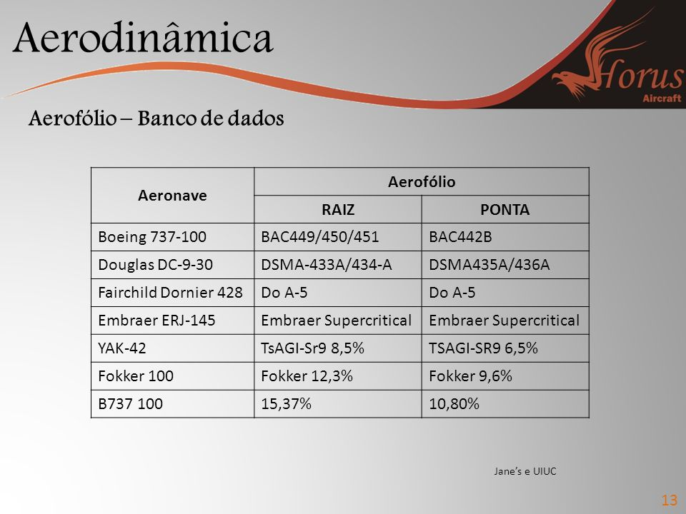 Aerodinâmica Aerofólio – Banco de dados Aeronave Aerofólio RAIZ PONTA