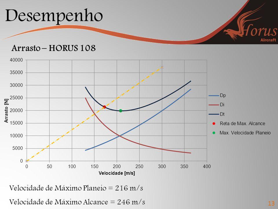 Desempenho Arrasto – HORUS 108 Velocidade de Máximo Planeio = 216 m/s