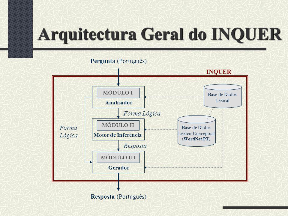 Arquitectura Geral do INQUER
