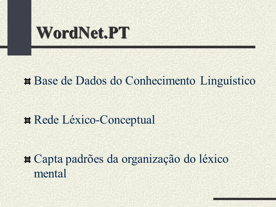 WordNet.PT Base de Dados do Conhecimento Linguístico