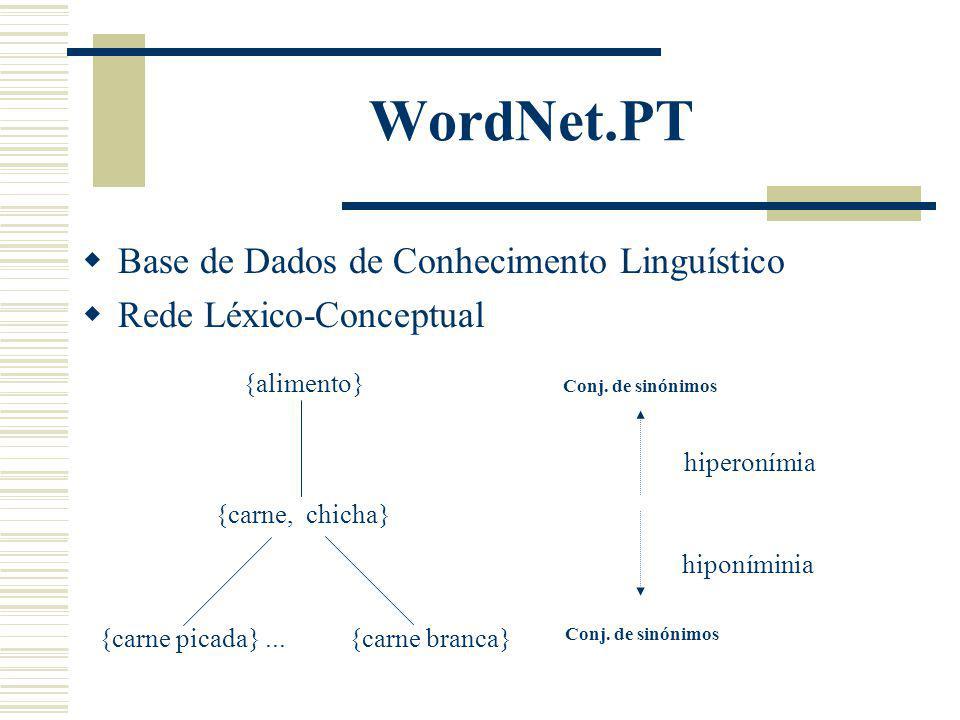WordNet.PT Base de Dados de Conhecimento Linguístico