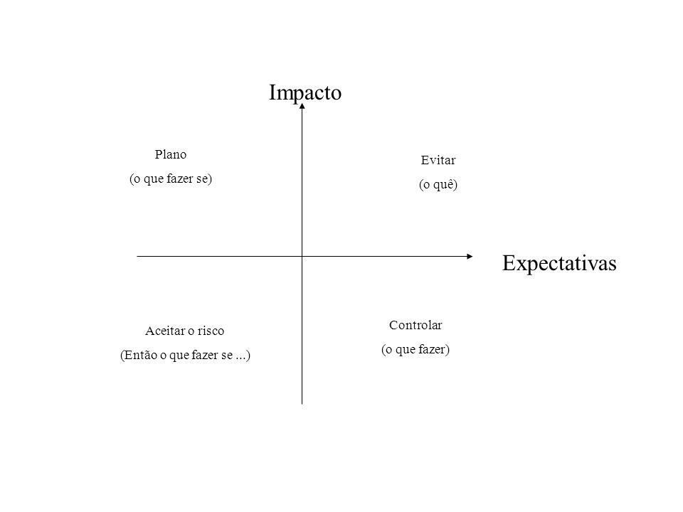 Impacto Expectativas Plano (o que fazer se) Evitar (o quê) Controlar