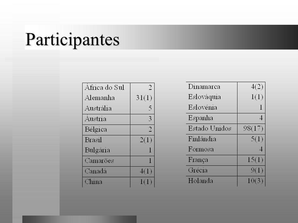 Participantes 39 países 327 bancadas de teste 51 pTLAs