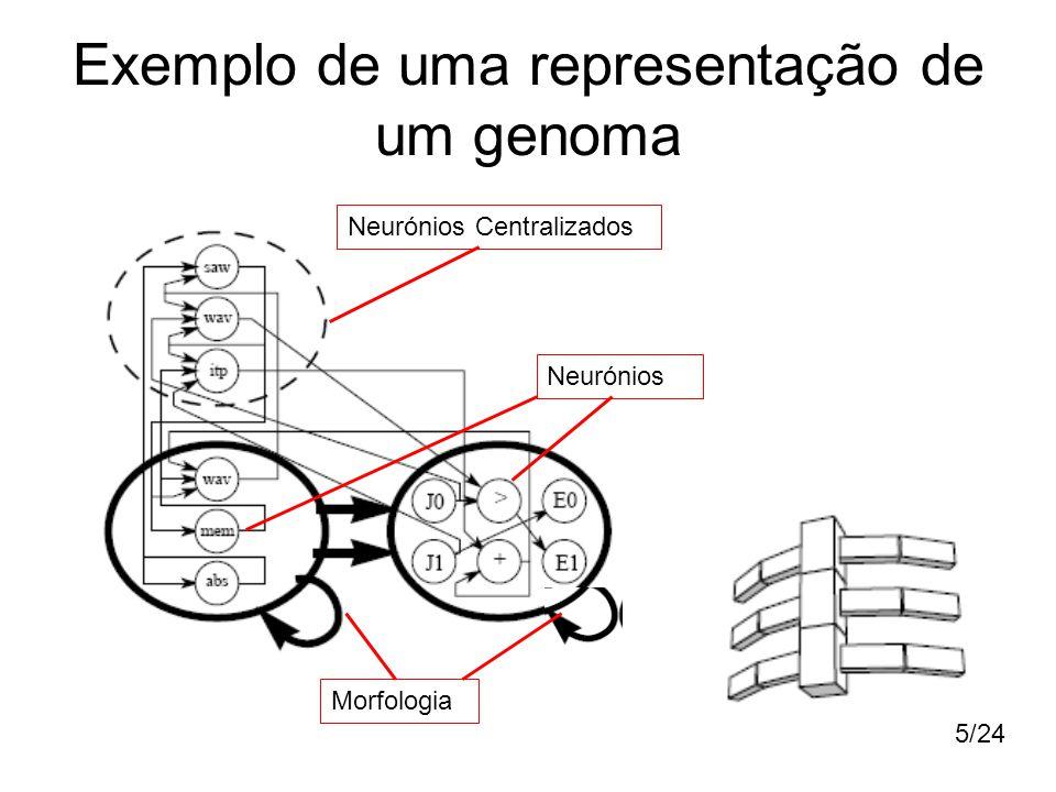 Exemplo de uma representação de um genoma
