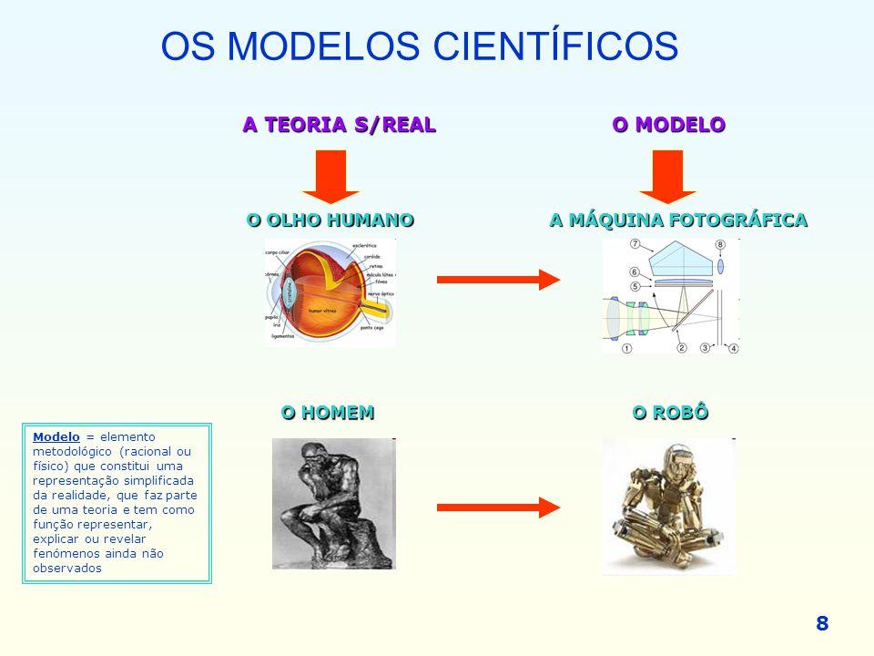 OS MODELOS CIENTÍFICOS