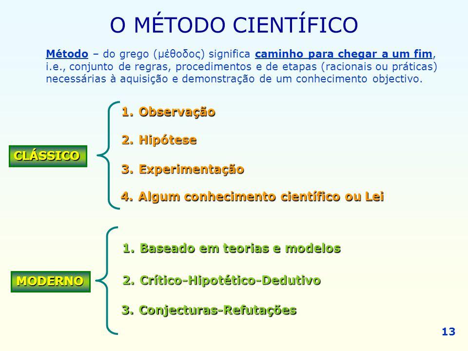 O MÉTODO CIENTÍFICO Observação Hipótese CLÁSSICO Experimentação
