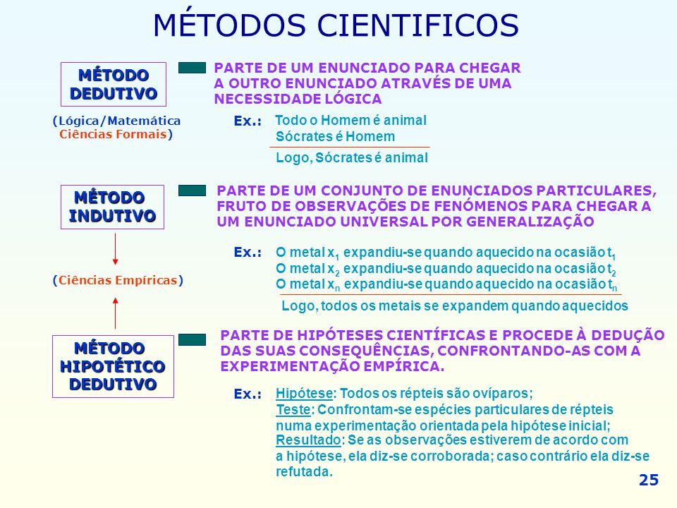 MÉTODOS CIENTIFICOS MÉTODO DEDUTIVO MÉTODO INDUTIVO MÉTODO HIPOTÉTICO