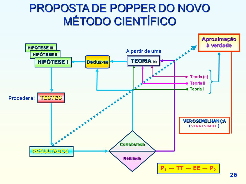 PROPOSTA DE POPPER DO NOVO MÉTODO CIENTÍFICO