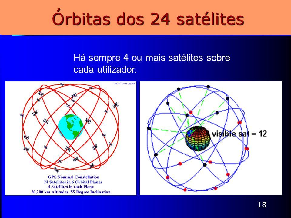 Órbitas dos 24 satélites Há sempre 4 ou mais satélites sobre cada utilizador.