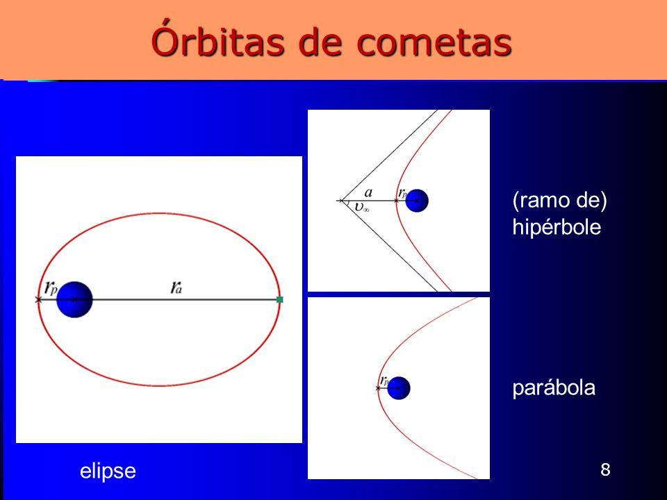 Órbitas de cometas (ramo de) hipérbole parábola elipse