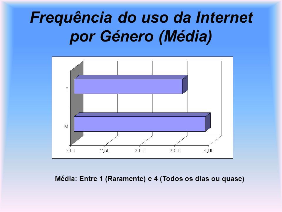 Frequência do uso da Internet por Género (Média)