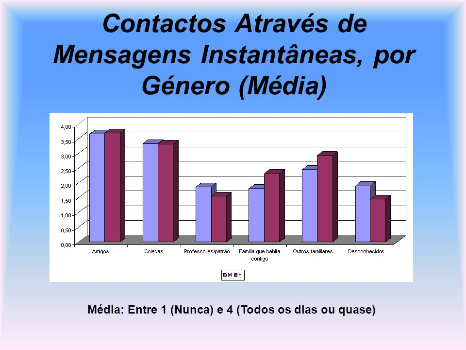 Contactos Através de Mensagens Instantâneas, por Género (Média)