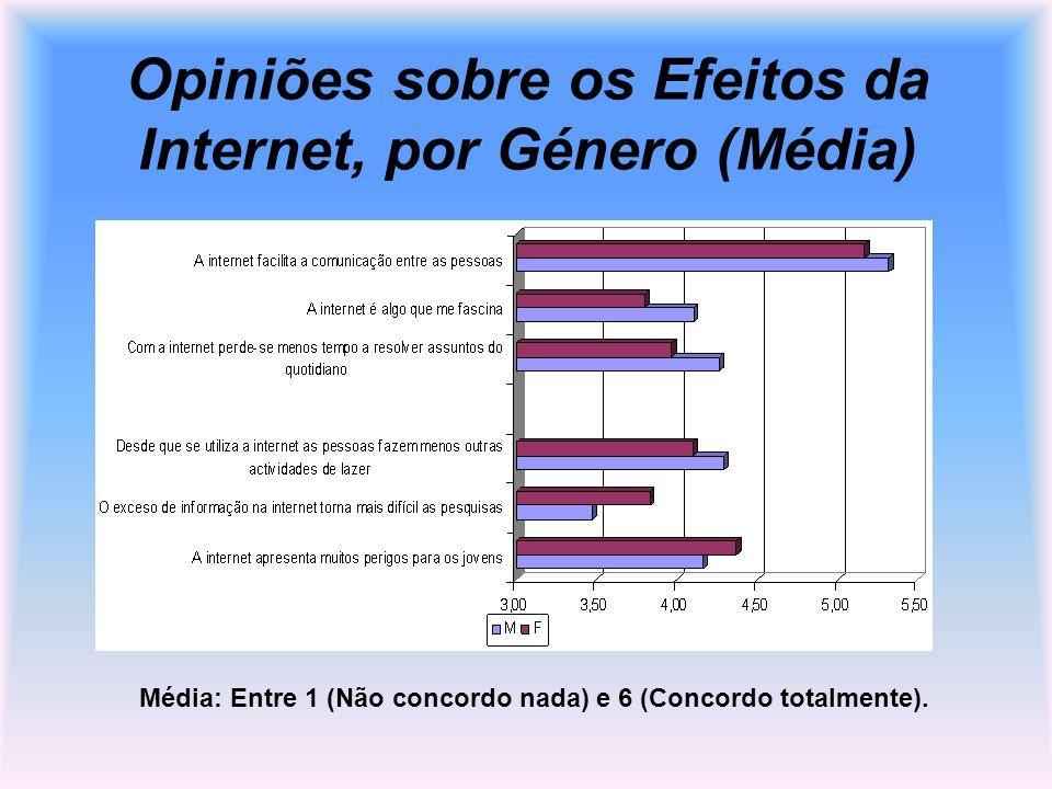 Opiniões sobre os Efeitos da Internet, por Género (Média)