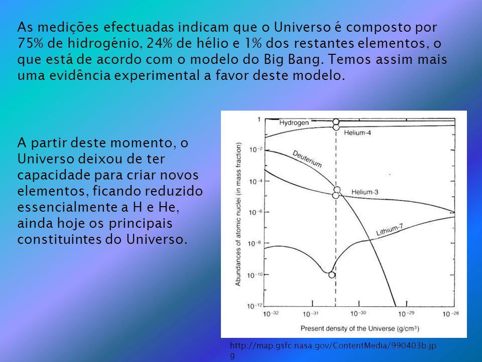 As medições efectuadas indicam que o Universo é composto por 75% de hidrogénio, 24% de hélio e 1% dos restantes elementos, o que está de acordo com o modelo do Big Bang. Temos assim mais uma evidência experimental a favor deste modelo.