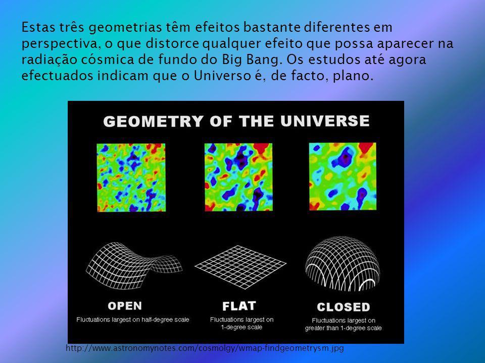 Estas três geometrias têm efeitos bastante diferentes em perspectiva, o que distorce qualquer efeito que possa aparecer na radiação cósmica de fundo do Big Bang. Os estudos até agora efectuados indicam que o Universo é, de facto, plano.