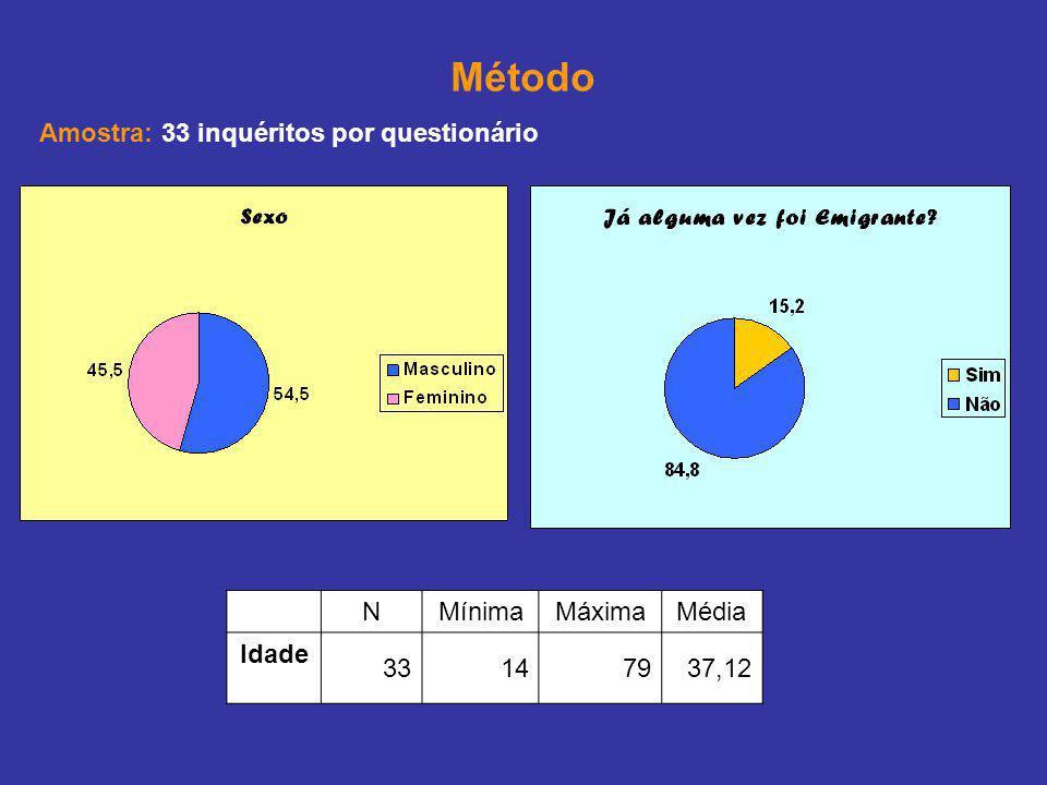 Método Amostra: 33 inquéritos por questionário N Mínima Máxima Média
