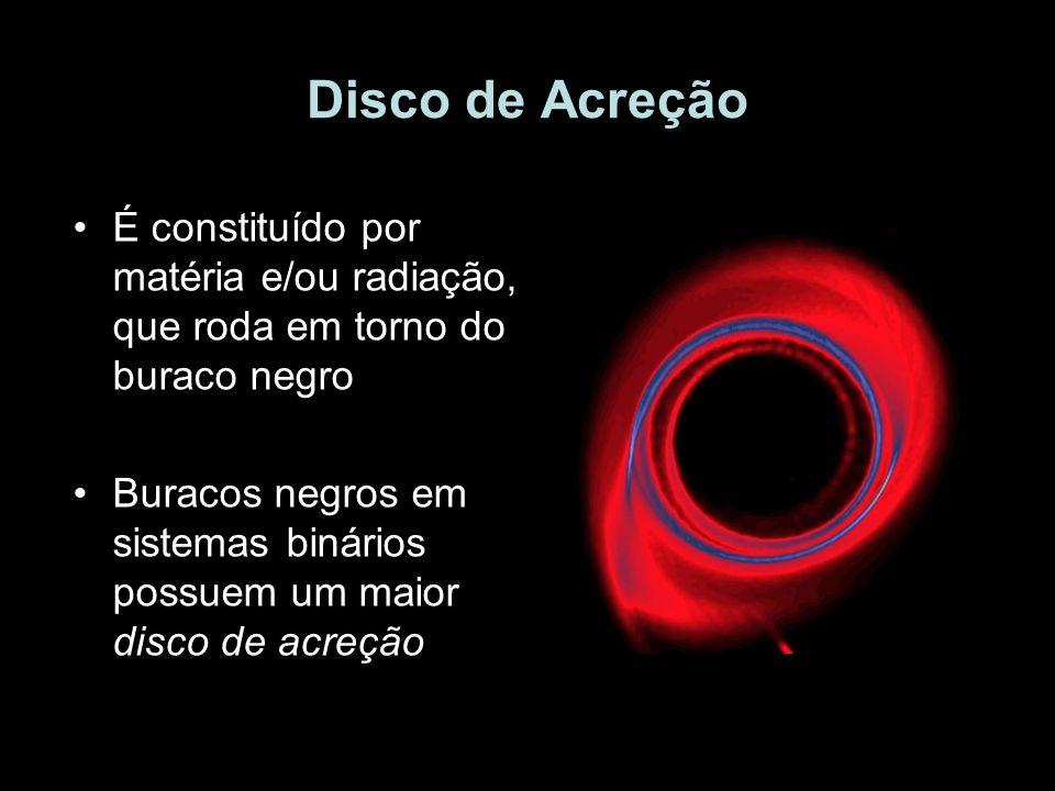 Disco de Acreção É constituído por matéria e/ou radiação, que roda em torno do buraco negro.