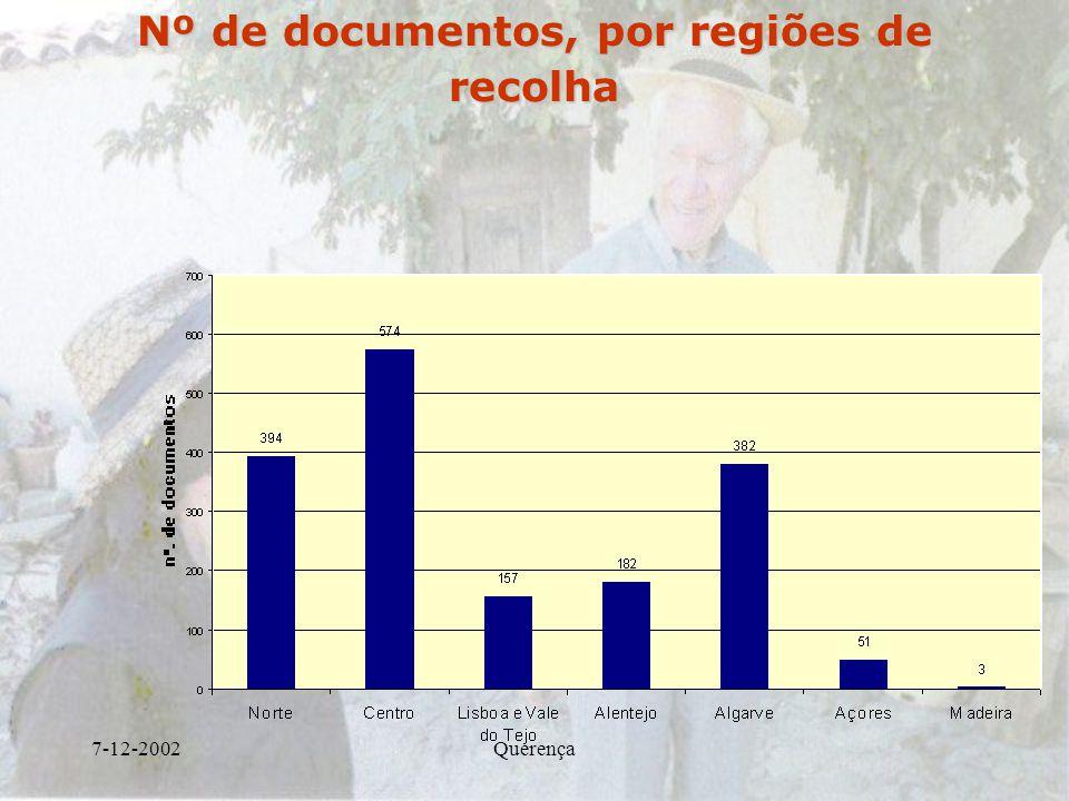 Nº de documentos, por regiões de recolha