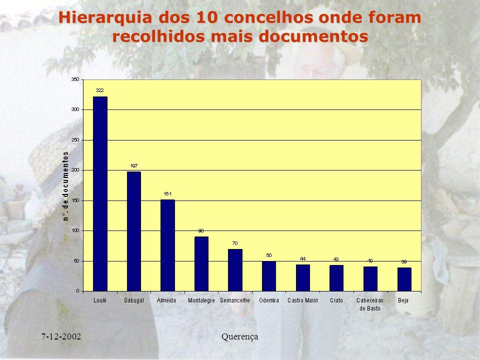 Hierarquia dos 10 concelhos onde foram recolhidos mais documentos