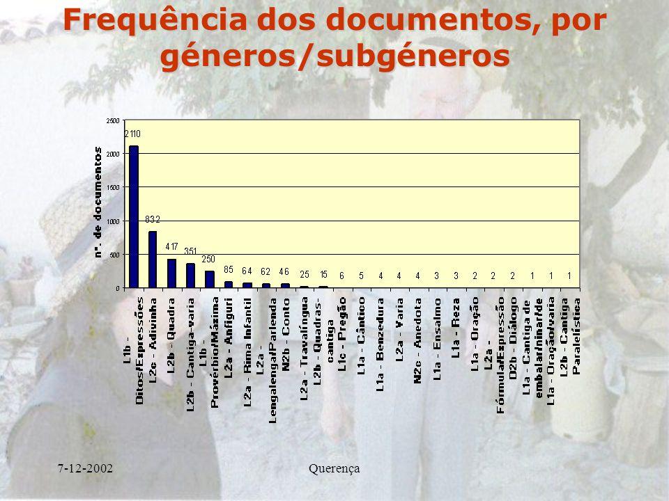 Frequência dos documentos, por géneros/subgéneros